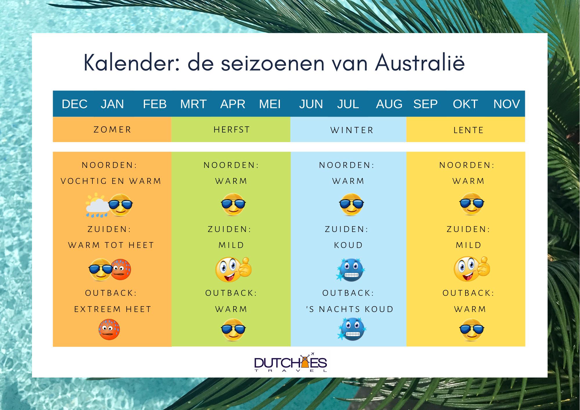 De seizoenen in Australie klimaat kaart kalender